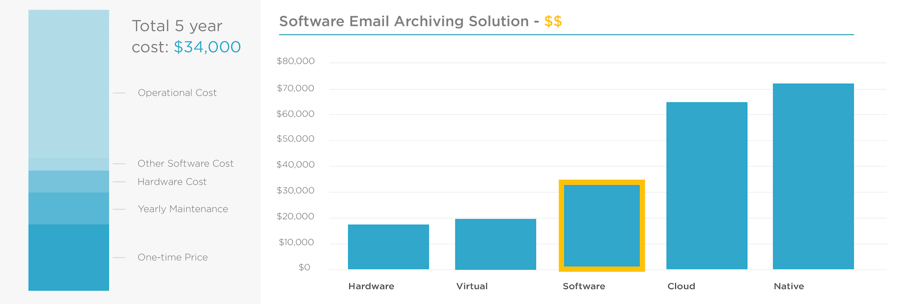 software email archiving solution pricing